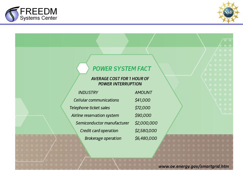 www.oe.energy.gov/smartgrid.htm