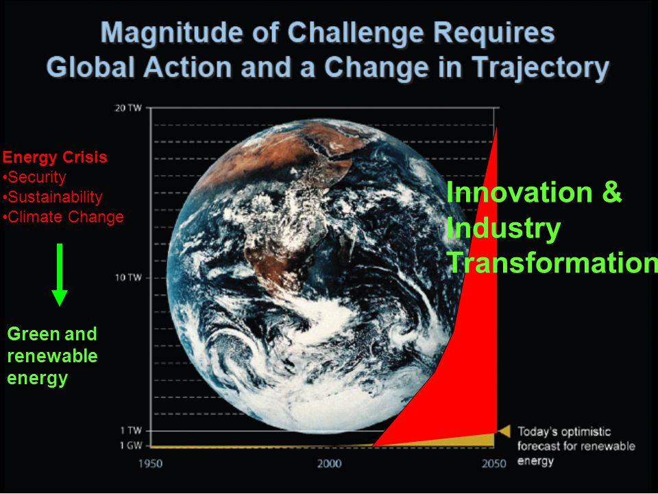 Innovation & Industry Transformation Energy Crisis Security Sustainability Climate Change Green and renewable energy