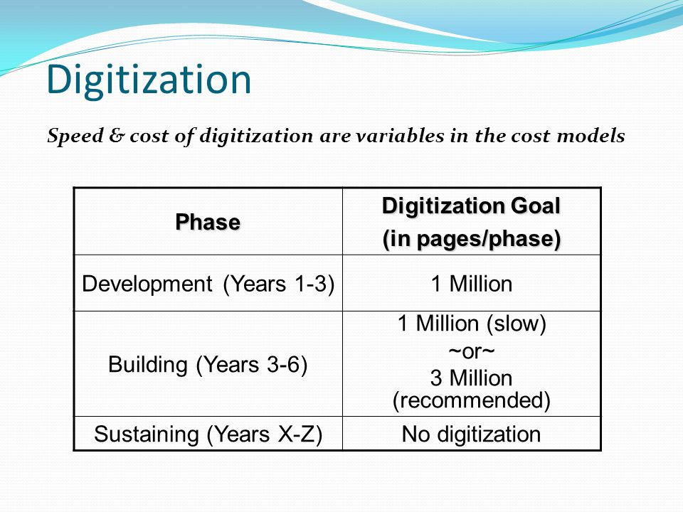 Digitization Speed & cost of digitization are variables in the cost models Phase Digitization Goal (in pages/phase) Development (Years 1-3)1 Million Building (Years 3-6) 1 Million (slow) ~or~ 3 Million (recommended) Sustaining (Years X-Z)No digitization