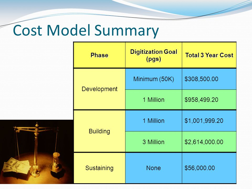 Cost Model Summary Phase Digitization Goal (pgs) Total 3 Year Cost Development Minimum (50K)$308,500.00 1 Million$958,499.20 Building 1 Million$1,001,999.20 3 Million$2,614,000.00 SustainingNone$56,000.00