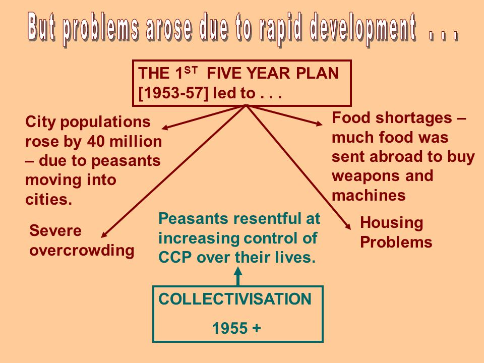 THE 1 ST FIVE YEAR PLAN [1953-57] led to...
