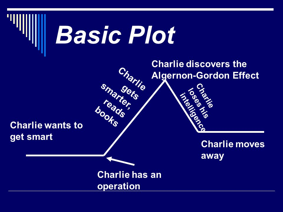 Basic Plot Charlie wants to get smart Charlie has an operation Charlie gets smarter, reads books Charlie discovers the Algernon-Gordon Effect Charlie