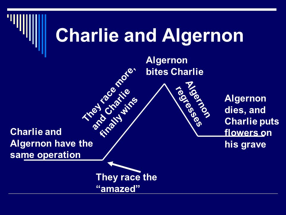 Charlie and Miss Kinnian Charlie is in Miss Kinnians class Charlie has an operation Charlie gets smarter; Miss K.
