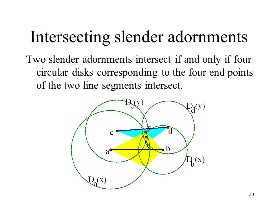 23 Intersecting slender adornments Two slender adornments intersect if and only if four circular disks corresponding to the four end points of the two line segments intersect.