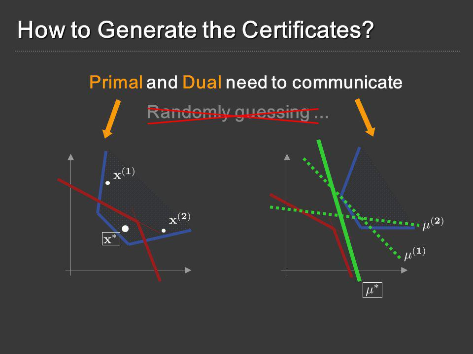 How to Generate the Certificates? Randomly guessing... Primal and Dual need to communicate
