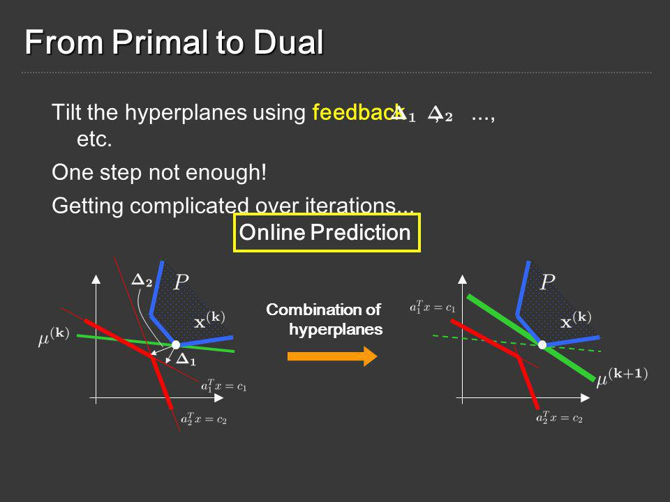 From Primal to Dual Combination of hyperplanes Tilt the hyperplanes using feedback,..., etc.