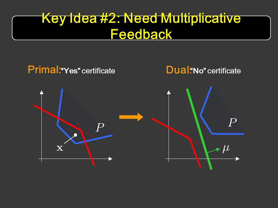 Key Idea #2: Need Multiplicative Feedback Yes certificateNo certificate Primal: Dual: