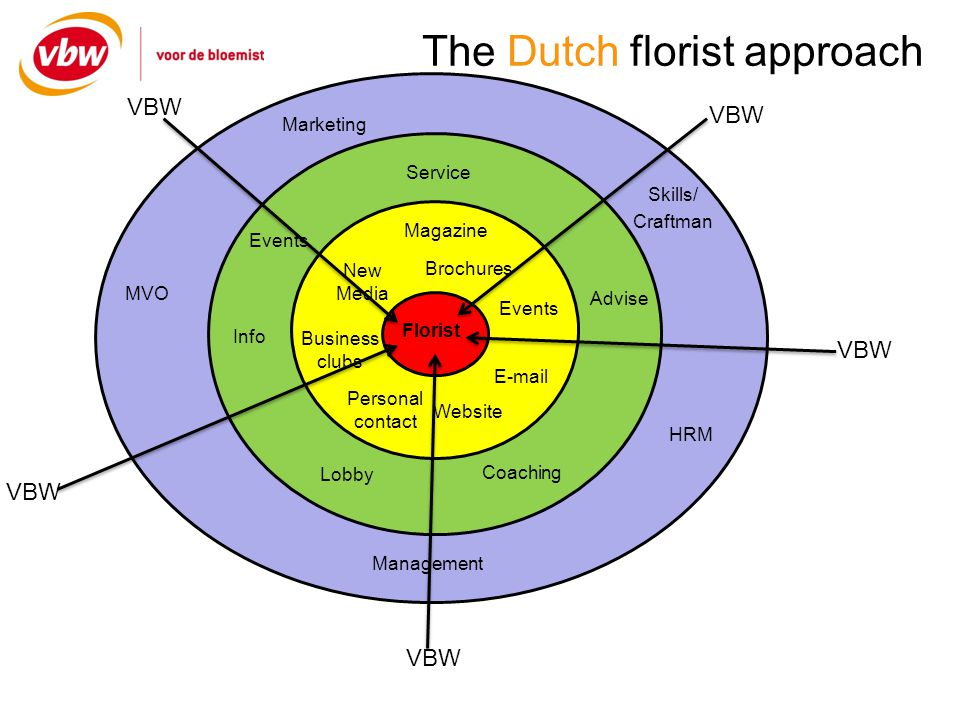 The Dutch florist approach Florist Service Advise Coaching Lobby Info Events Marketing Management HRM MVO Skills/ Craftman Magazine Events Website Per