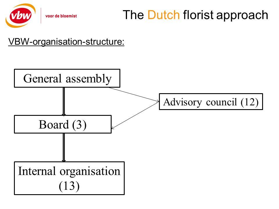 The Dutch florist approach VBW-organisation-structure: VBW Centrale Vereniging Bloemendetailhandel VBW Service & Advies b.v.