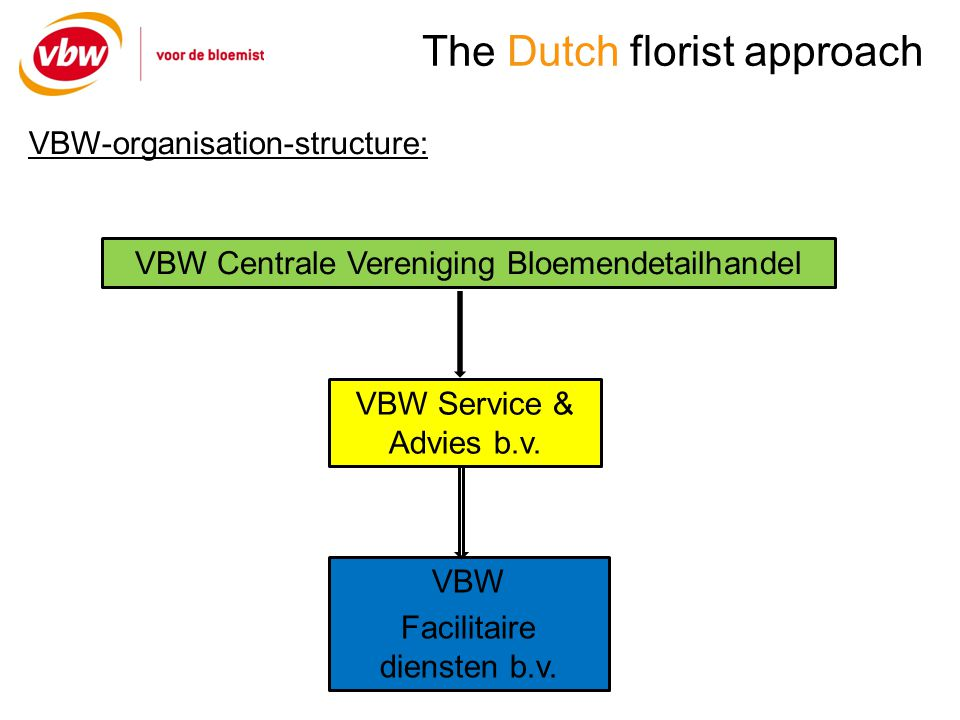 The Dutch florist approach Conclusion: - Use your name as a brand - Do it yourself or outsourcing (/ncnp) - Make partnerships (supply-chain) - Communication - Personal contact (in Holland) - If possible: work together with collegue-organisations
