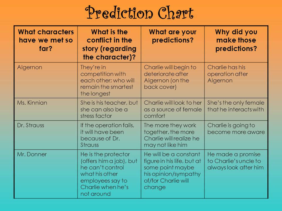 Prediction Chart What characters have we met so far? What is the conflict in the story (regarding the character)? What are your predictions? Why did y