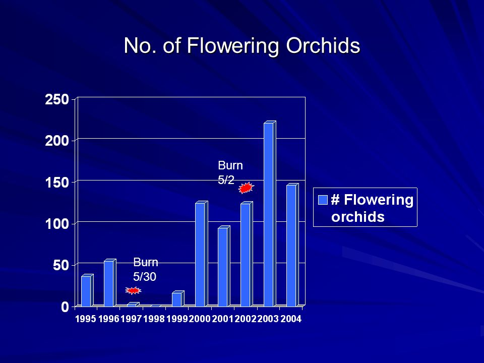 No. of Flowering Orchids Burn 5/30 Burn 5/2