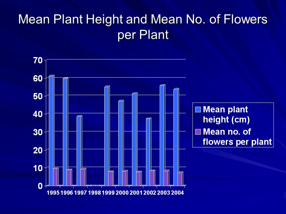 Mean Plant Height and Mean No. of Flowers per Plant