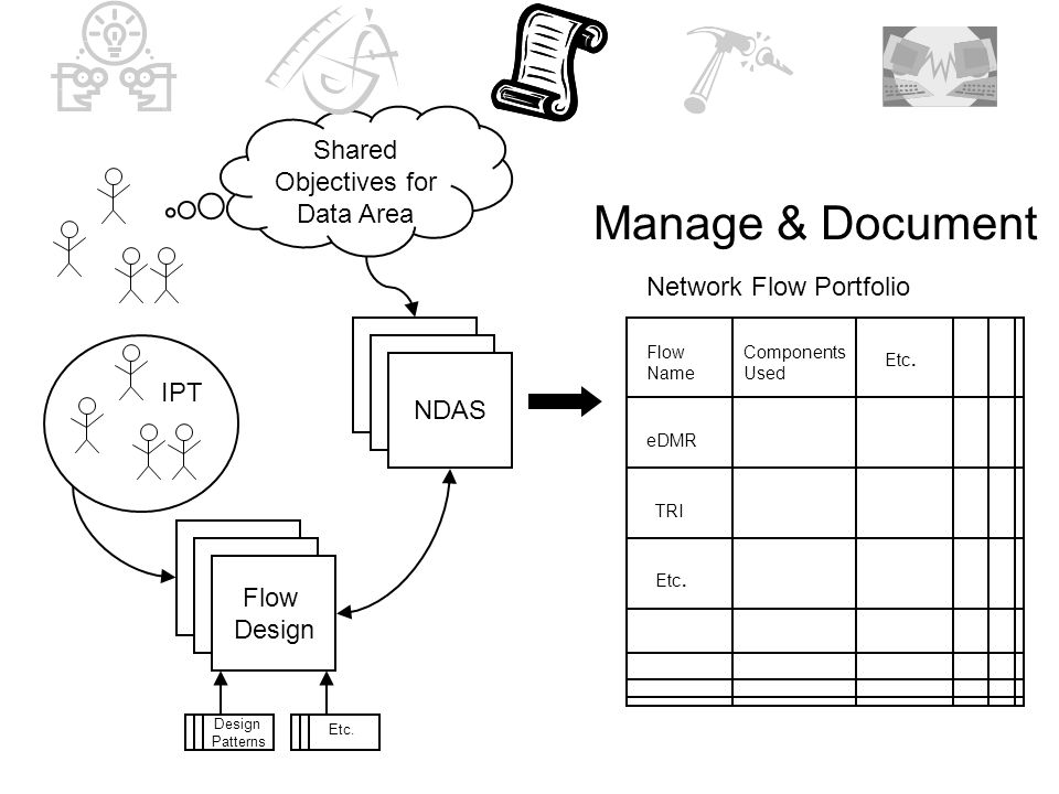 Manage & Document NDAS Shared Objectives for Data Area Flow Design Network Flow Portfolio Flow Name eDMR TRI Etc.