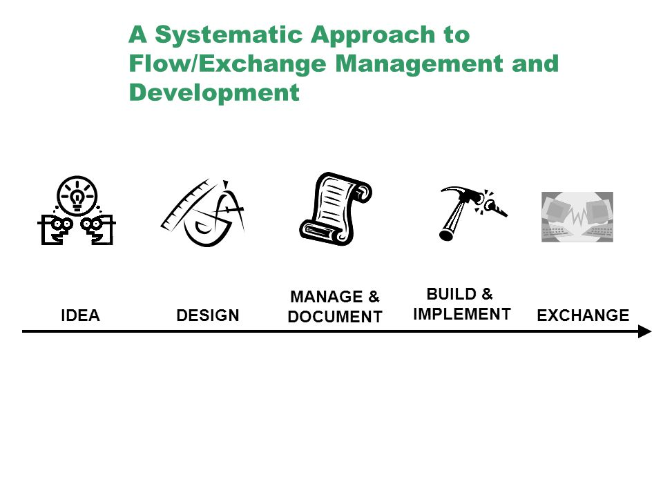 A Systematic Approach to Flow/Exchange Management and Development IDEADESIGN MANAGE & DOCUMENT BUILD & IMPLEMENT EXCHANGE