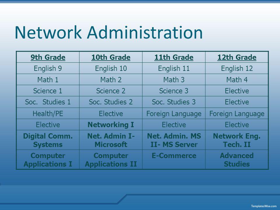 Network Administration 9th Grade10th Grade11th Grade12th Grade English 9English 10English 11English 12 Math 1Math 2Math 3Math 4 Science 1Science 2Science 3Elective Soc.