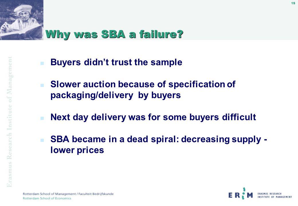 15 Why was SBA a failure. Why was SBA a failure.