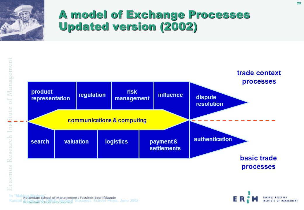 25 A model of Exchange Processes Updated version (2002) trade context processes basic trade processes in Making Markets Kambil & Van Heck (2002).