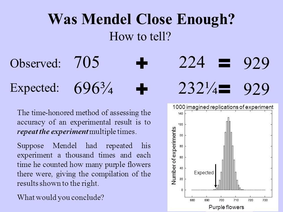 How to tell. Was Mendel Close Enough.