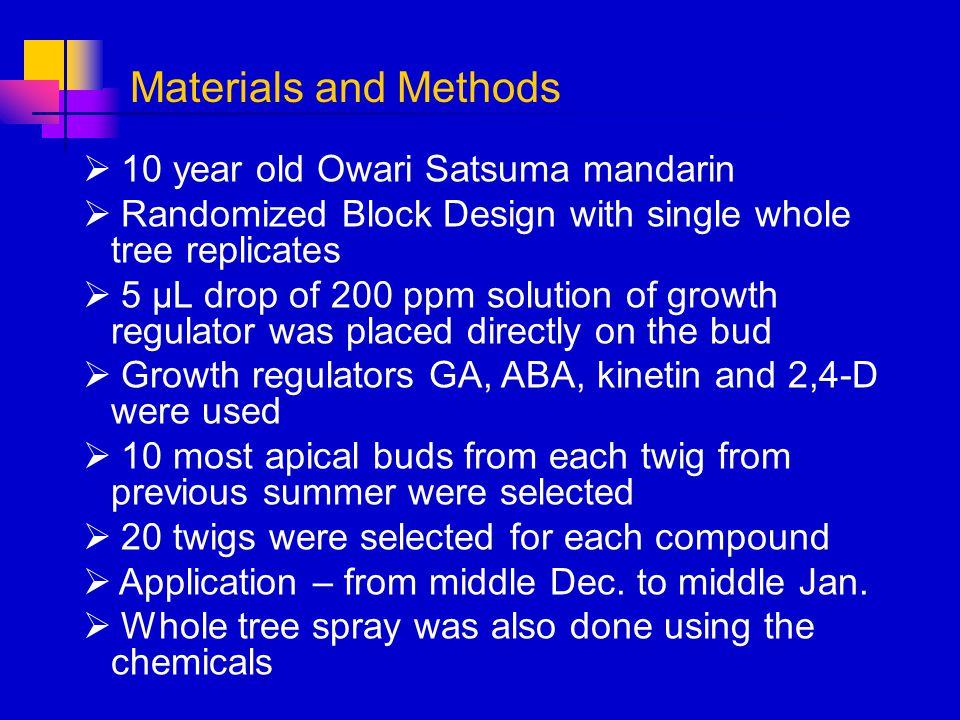 10 year old Owari Satsuma mandarin Randomized Block Design with single whole tree replicates 5 µL drop of 200 ppm solution of growth regulator was pla