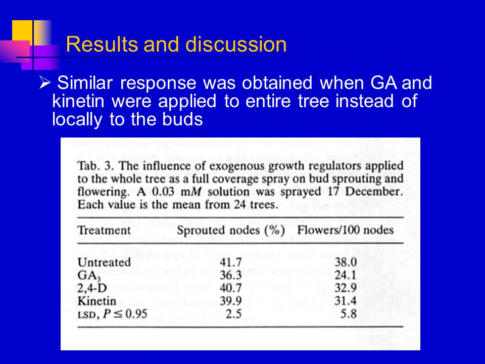 Similar response was obtained when GA and kinetin were applied to entire tree instead of locally to the buds Results and discussion