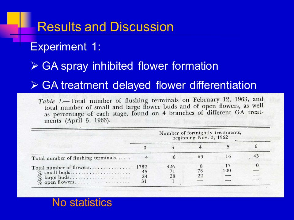 Experiment 1: GA spray inhibited flower formation GA treatment delayed flower differentiation Results and Discussion No statistics