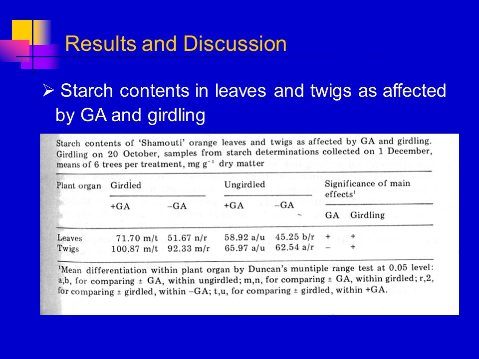 Starch contents in leaves and twigs as affected by GA and girdling Results and Discussion