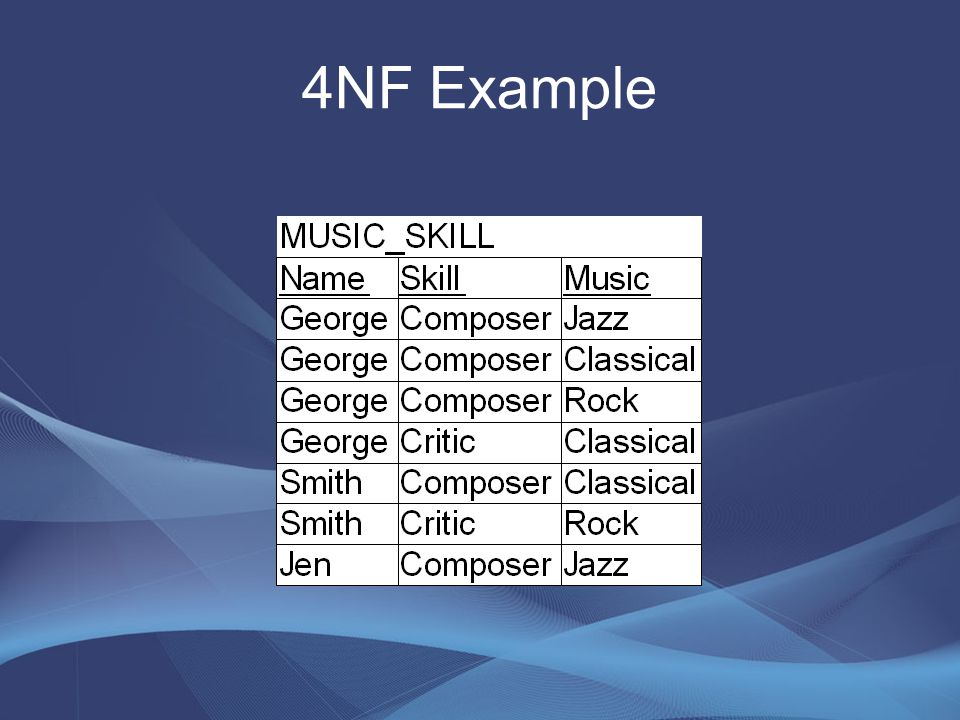 4NF Example