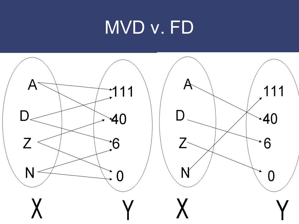 MVD v. FD
