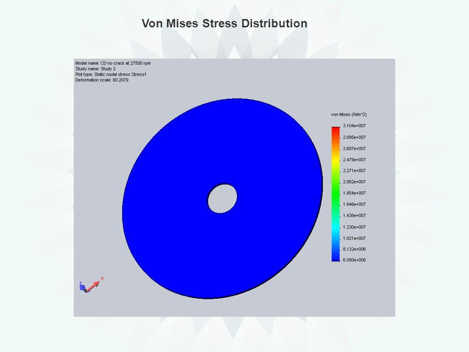 Von Mises Stress Distribution