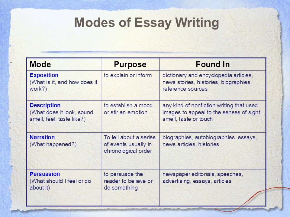 Expository Essay Writing Every good writer has a purpose when they sit down to write.