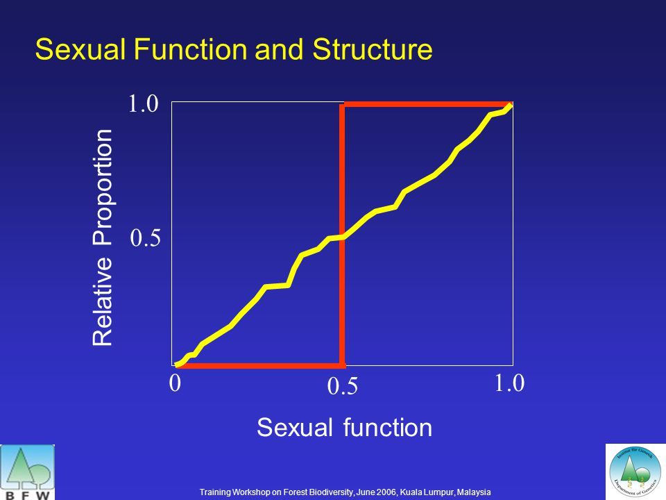 Sexual Function and Structure 0.5 01.0 Relative Proportion 0.5 1.0 Sexual function Training Workshop on Forest Biodiversity, June 2006, Kuala Lumpur, Malaysia
