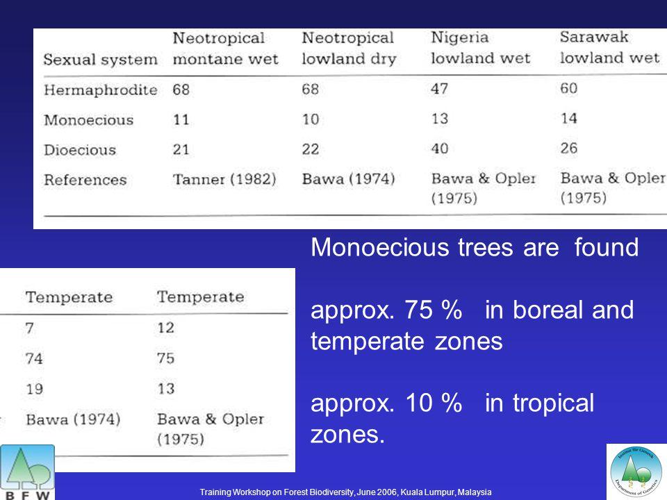 mm (pistillate) x M 1 m (staminate) 1 mm : 1 M 1 m M 2 m (hermaphroditic) x M 2 m (hermaphroditic) 1 M 2 M 2 (lethal) : 2 M 2 m : 1 mm (pistillate) Possible crosses Training Workshop on Forest Biodiversity, June 2006, Kuala Lumpur, Malaysia