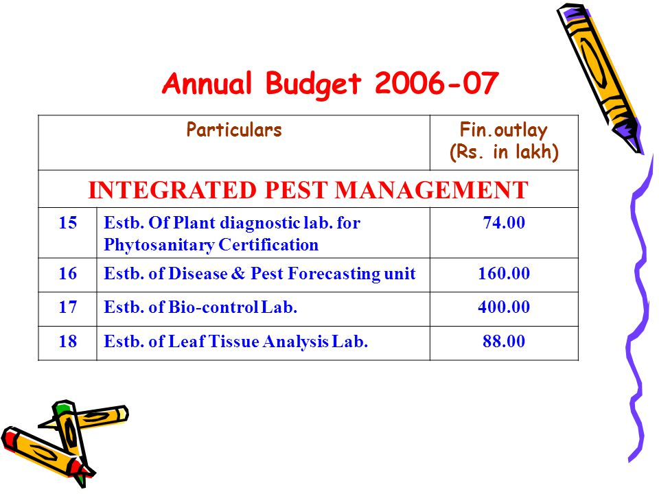 Annual Budget 2006-07 ParticularsFin.outlay (Rs. in lakh) INTEGRATED PEST MANAGEMENT 15Estb.