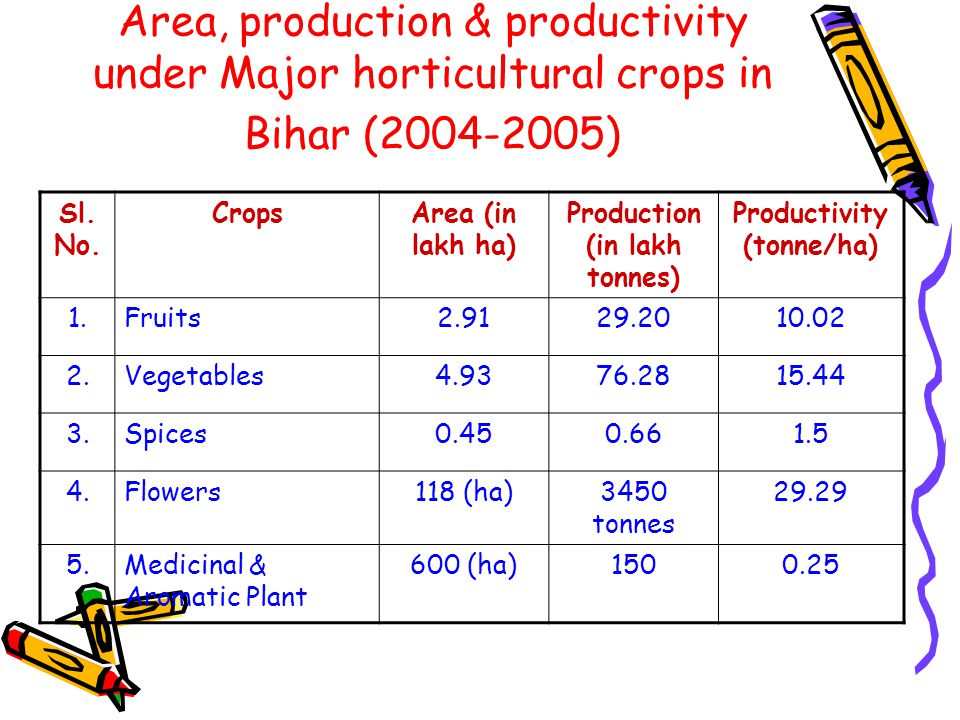 Area, production & productivity under Major horticultural crops in Bihar (2004-2005) Sl.