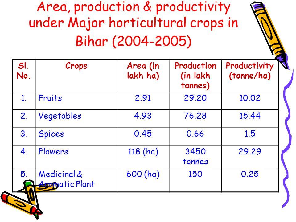 Area, Production & Productivity of fruits FruitCoverageProductionProductivity (000 hect.)(000 MT)(MT/hect.) Mango140.001540.1011.00 Litchi28.30339.0512.00 Banana27.70443.5016.00 Guava27.60331.1012.00 Citrus 16.80134.208.00 Coconut15.10151.4010.0 Pineapple4.18104.6025.00 Other fruits30.70306.8010.00 Total fruits 290.383350.7512.00 ( (National productivity : 10.7mt/ha)