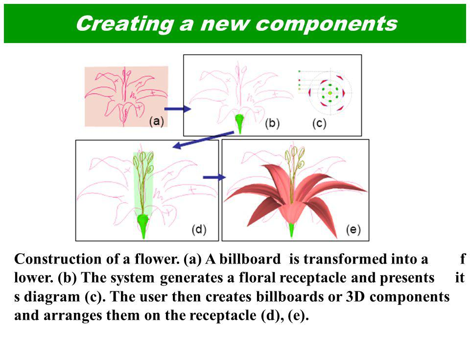 Creating a new components Construction of a flower.
