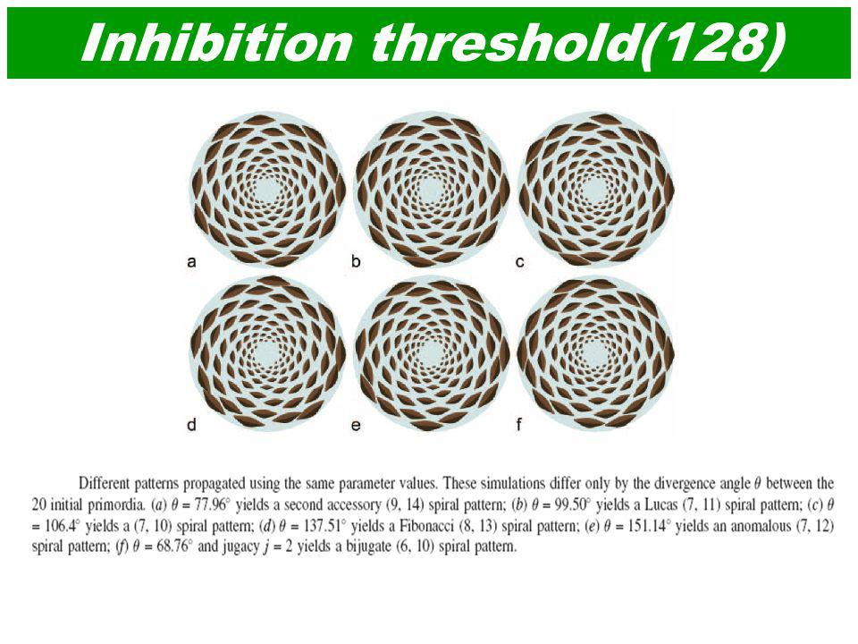 Inhibition threshold(128)