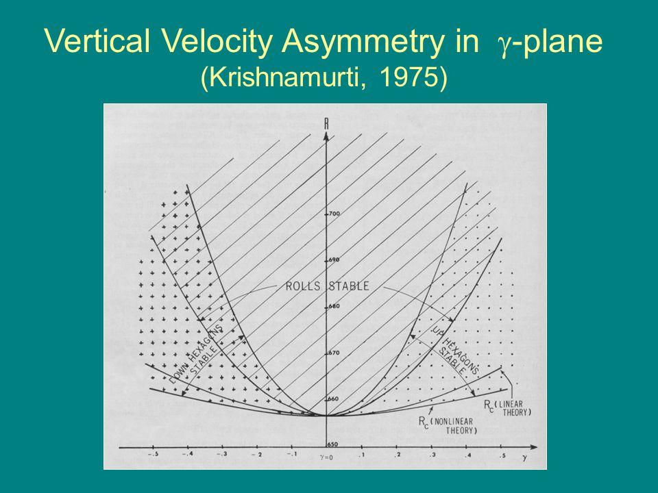 Vertical Velocity Asymmetry in -plane (Krishnamurti, 1975)