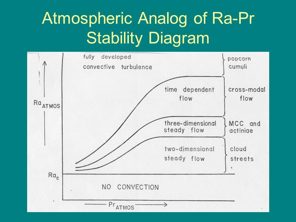 Atmospheric Analog of Ra-Pr Stability Diagram