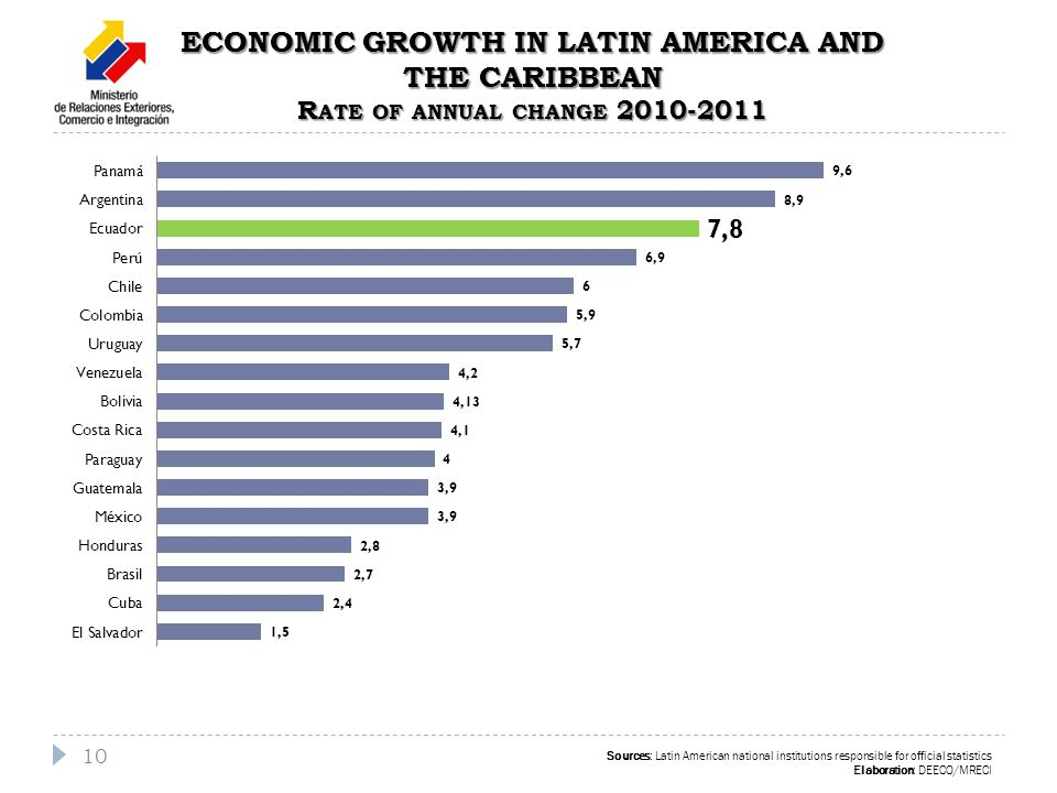 Sources: Latin American national institutions responsible for official statistics Elaboration: DEECO/MRECI ECONOMIC GROWTH IN LATIN AMERICA AND THE CARIBBEAN R ATE OF ANNUAL CHANGE 2010-2011 10