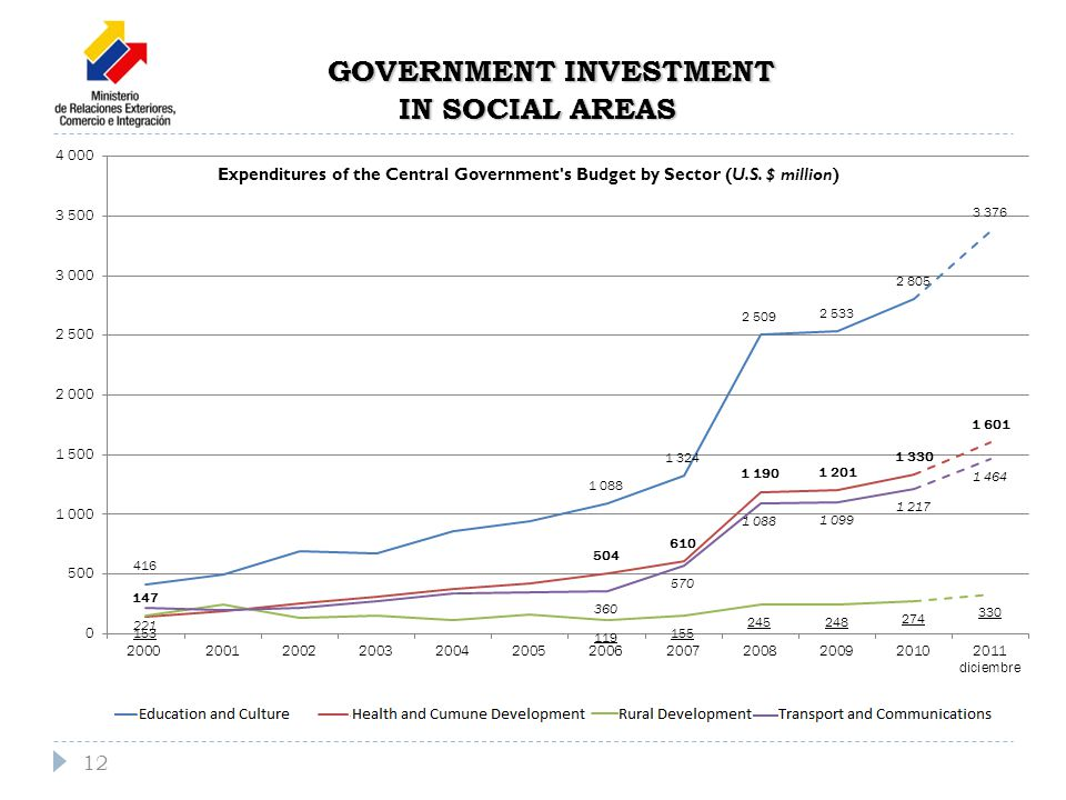 GOVERNMENT INVESTMENT IN SOCIAL AREAS Expenditures of the Central Government s Budget by Sector (U.S.