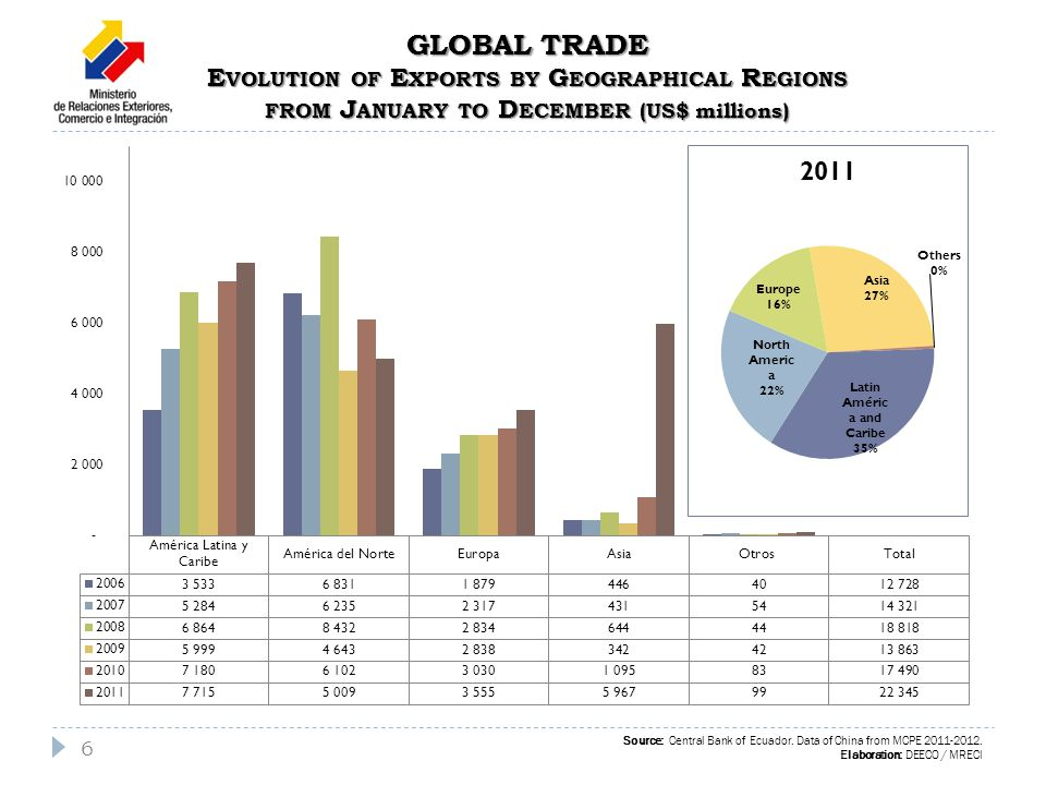GLOBAL TRADE E VOLUTION OF E XPORTS BY G EOGRAPHICAL R EGIONS FROM J ANUARY TO D ECEMBER (US$ millions) 6 Source: Central Bank of Ecuador.