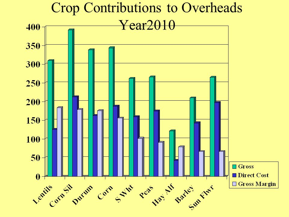 Crop Contributions to Overheads Year2010