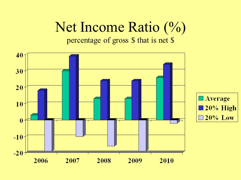 Net Income Ratio (%) percentage of gross $ that is net $