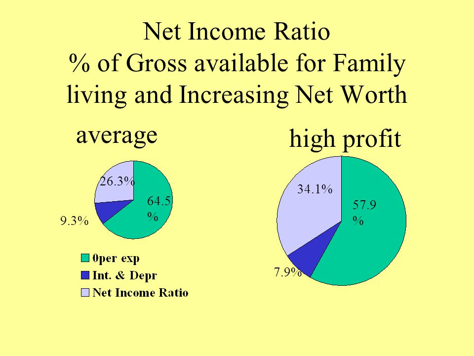 Net Income Ratio % of Gross available for Family living and Increasing Net Worth average high profit 64.5 % 9.3% 26.3% 57.9 % 7.9% 34.1%