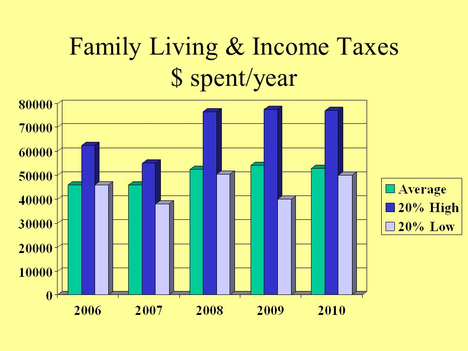 Family Living & Income Taxes $ spent/year