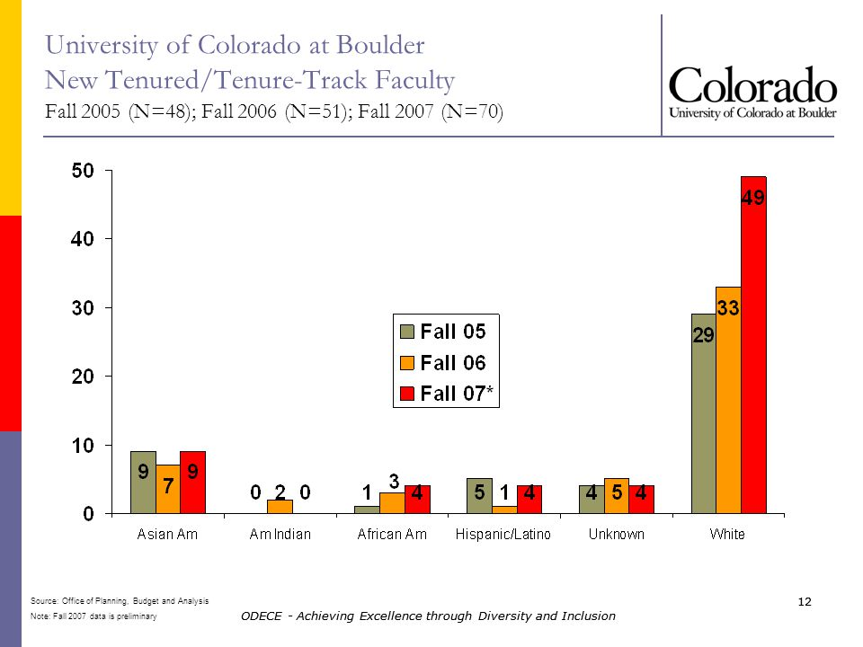 ODECE - Achieving Excellence through Diversity and Inclusion 12 ODECE - Achieving Excellence through Diversity and Inclusion 12 University of Colorado at Boulder New Tenured/Tenure-Track Faculty Fall 2005 (N=48); Fall 2006 (N=51); Fall 2007 (N=70) Source: Office of Planning, Budget and Analysis Note: Fall 2007 data is preliminary