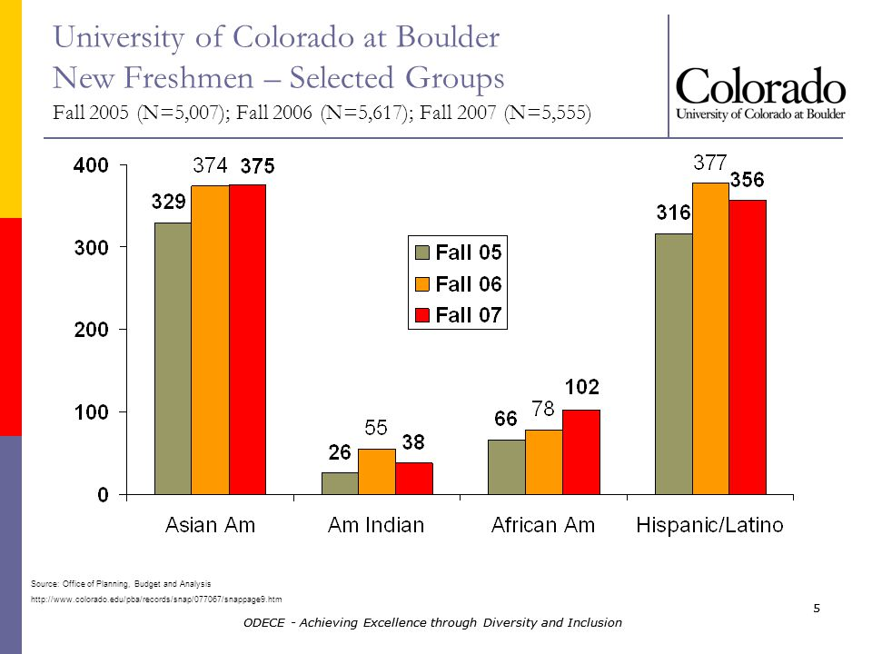 ODECE - Achieving Excellence through Diversity and Inclusion 5 5 University of Colorado at Boulder New Freshmen – Selected Groups Fall 2005 (N=5,007); Fall 2006 (N=5,617); Fall 2007 (N=5,555) Source: Office of Planning, Budget and Analysis