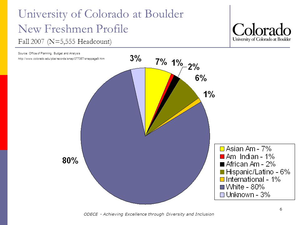 ODECE - Achieving Excellence through Diversity and Inclusion 6 Source: Office of Planning, Budget and Analysis   University of Colorado at Boulder New Freshmen Profile Fall 2007 (N=5,555 Headcount)